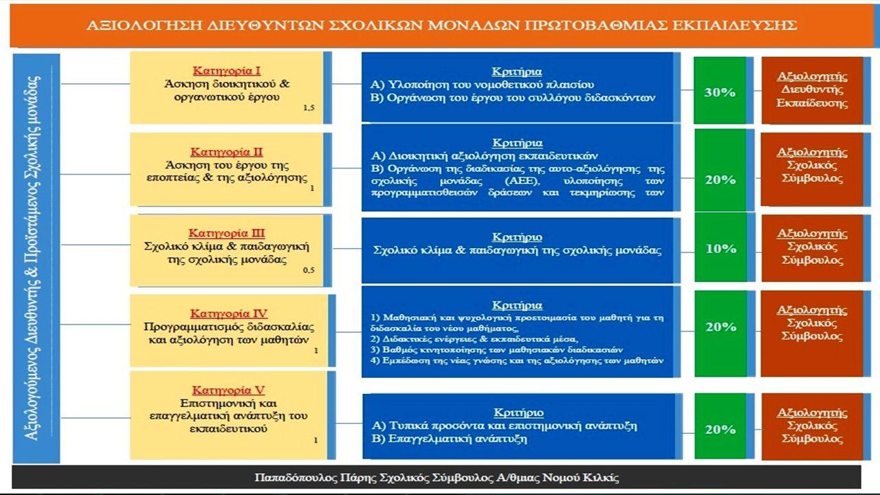 ΔΙΟΙΚΗΤΙΚΗ ΑΞΙΟΛΟΓΗΣΗ α) Κατηγορία Ι – Άσκηση διοικητικού και οργανωτικού έργου, β) Κατηγορία ΙΙ – Άσκηση του έργου της εποπτείας και της αξιολόγησης,* εξαιρείται το αα κριτήριο και ε) Κατηγορία V − Επιστημονική και επαγγελματική ανάπτυξη,