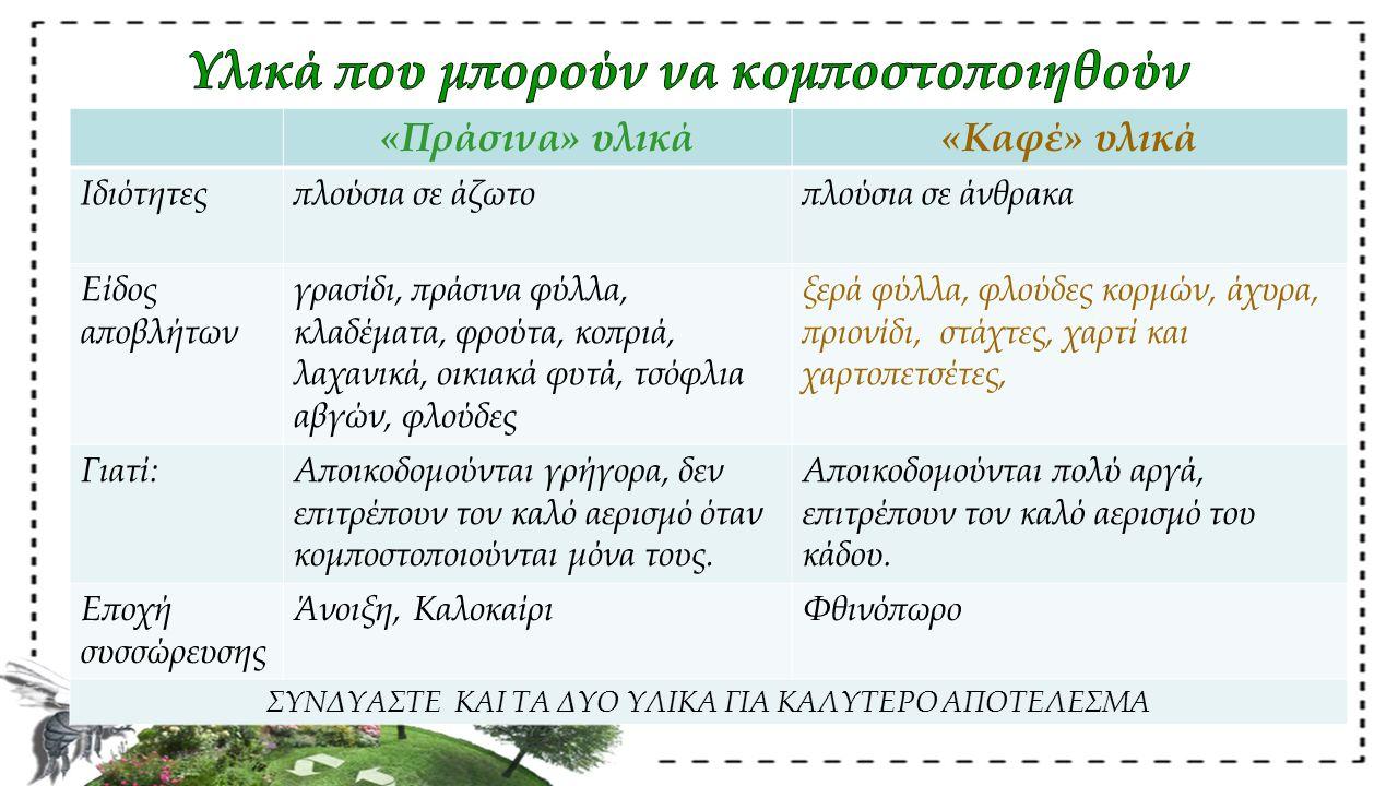 «Πράσινα» υλικά«Καφέ» υλικά Ιδιότητεςπλούσια σε άζωτοπλούσια σε άνθρακα Είδος αποβλήτων γρασίδι, πράσινα φύλλα, κλαδέματα, φρούτα, κοπριά, λαχανικά, ο
