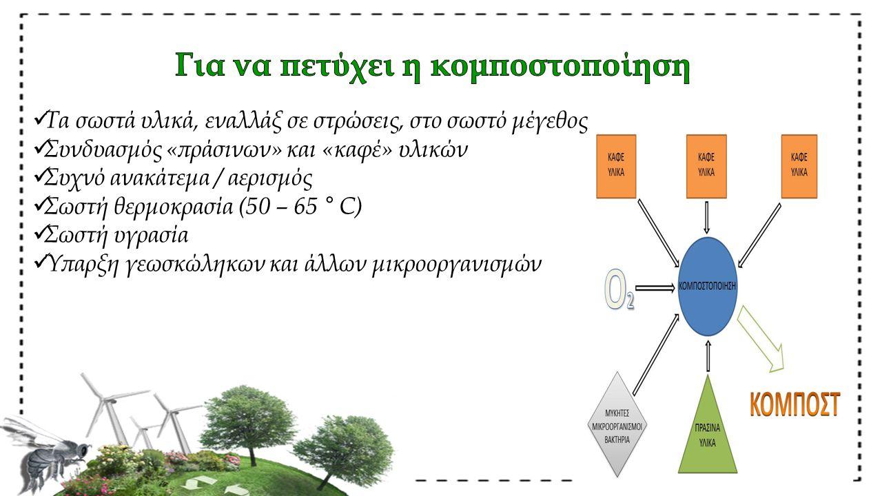 Τα σωστά υλικά, εναλλάξ σε στρώσεις, στο σωστό μέγεθος Συνδυασμός «πράσινων» και «καφέ» υλικών Συχνό ανακάτεμα / αερισμός Σωστή θερμοκρασία (50 – 65 ° C) Σωστή υγρασία Ύπαρξη γεωσκώληκων και άλλων μικροοργανισμών