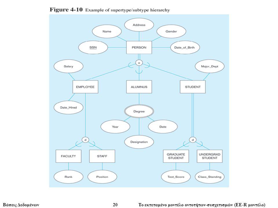 Βάσεις Δεδομένων 20 Το εκτεταμένο μοντέλο οντοτήτων-συσχετισμών (ΕE-R μοντέλο)