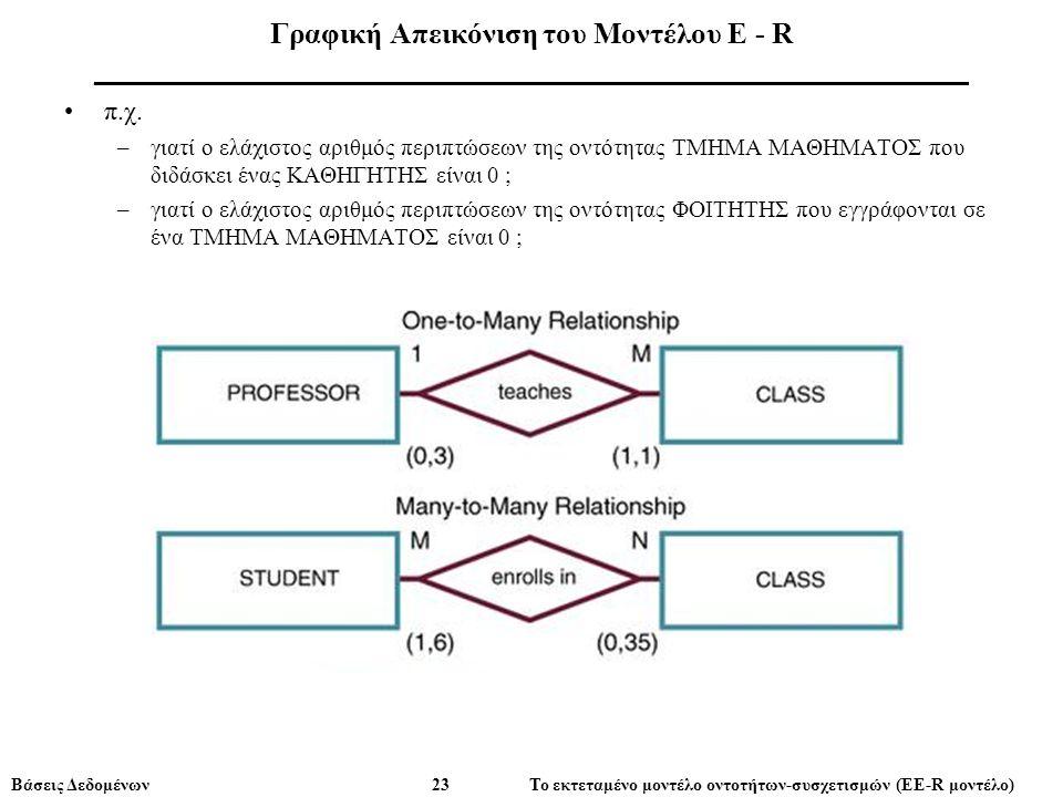 Βάσεις Δεδομένων 23 Το εκτεταμένο μοντέλο οντοτήτων-συσχετισμών (ΕE-R μοντέλο) Γραφική Απεικόνιση του Μοντέλου E - R ___________________________________________________________ π.χ.