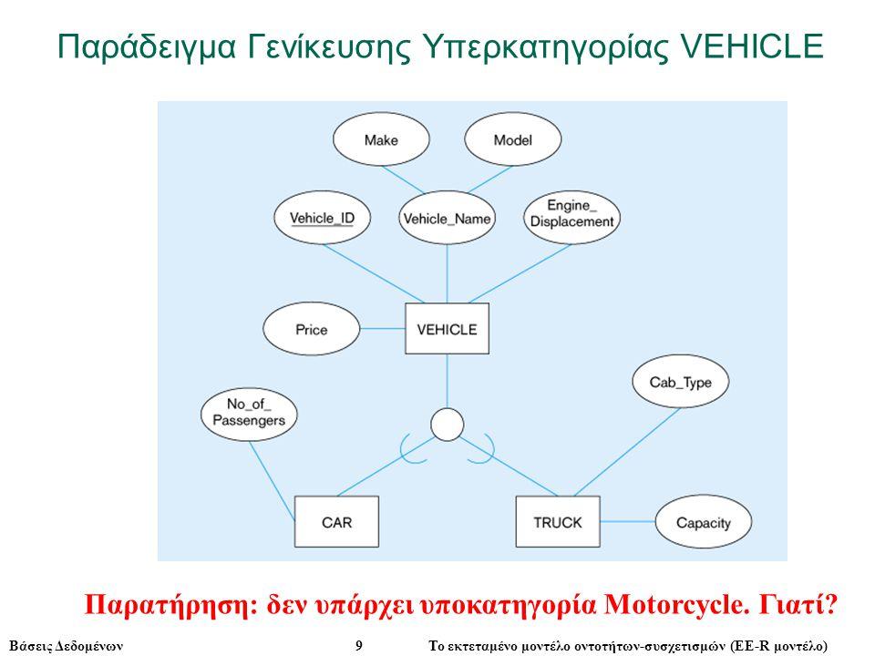 Βάσεις Δεδομένων 9 Το εκτεταμένο μοντέλο οντοτήτων-συσχετισμών (ΕE-R μοντέλο) Παρατήρηση: δεν υπάρχει υποκατηγορία Motorcycle.