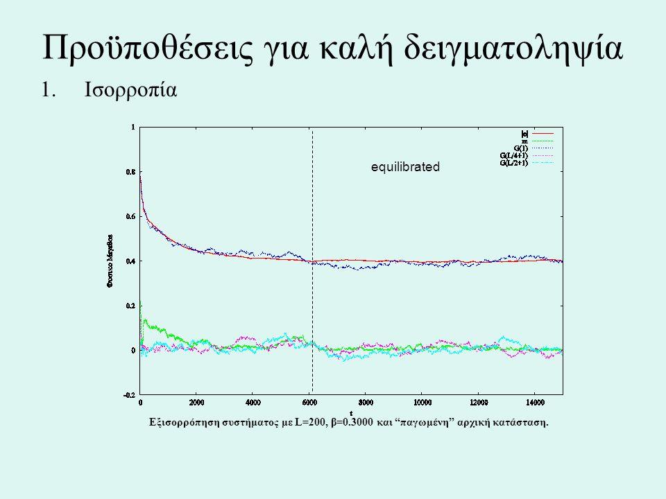 """Προϋποθέσεις για καλή δειγματοληψία 1.Ισορροπία Εξισορρόπηση συστήματος με L=200, β=0.3000 και """"παγωμένη"""" αρχική κατάσταση. equilibrated"""