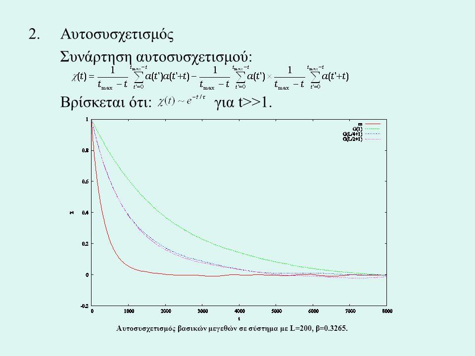 2.Αυτοσυσχετισμός Συνάρτηση αυτοσυσχετισμού: Βρίσκεται ότι: για t>>1. Αυτοσυσχετισμός βασικών μεγεθών σε σύστημα με L=200, β=0.3265.