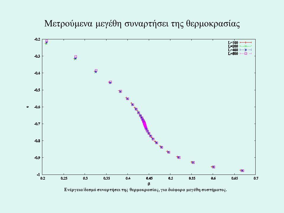 Μετρούμενα μεγέθη συναρτήσει της θερμοκρασίας Ενέργεια/δεσμό συναρτήσει της θερμοκρασίας, για διάφορα μεγέθη συστήματος.