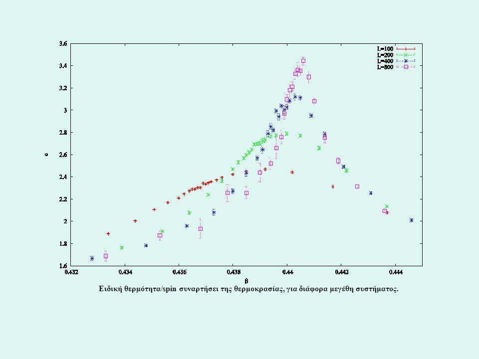 Ειδική θερμότητα/spin συναρτήσει της θερμοκρασίας, για διάφορα μεγέθη συστήματος.