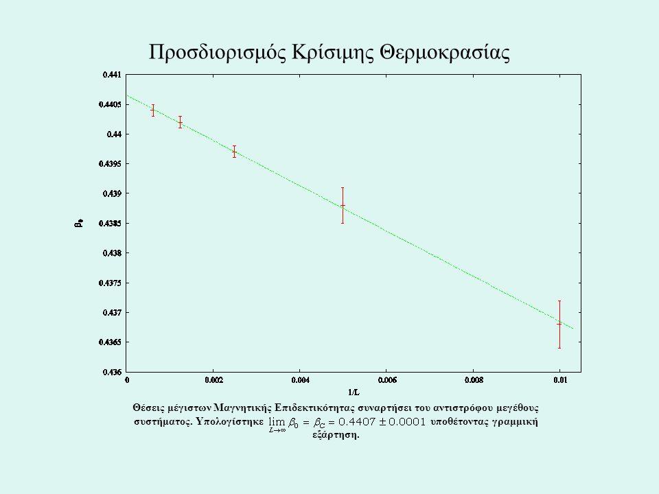 Προσδιορισμός Κρίσιμης Θερμοκρασίας Θέσεις μέγιστων Μαγνητικής Επιδεκτικότητας συναρτήσει του αντιστρόφου μεγέθους συστήματος.