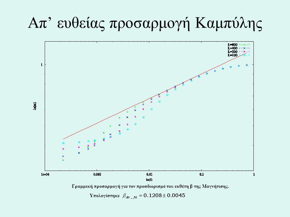 Απ' ευθείας προσαρμογή Καμπύλης Γραμμική προσαρμογή για τον προσδιορισμό του εκθέτη β της Μαγνήτισης. Υπολογίστηκε