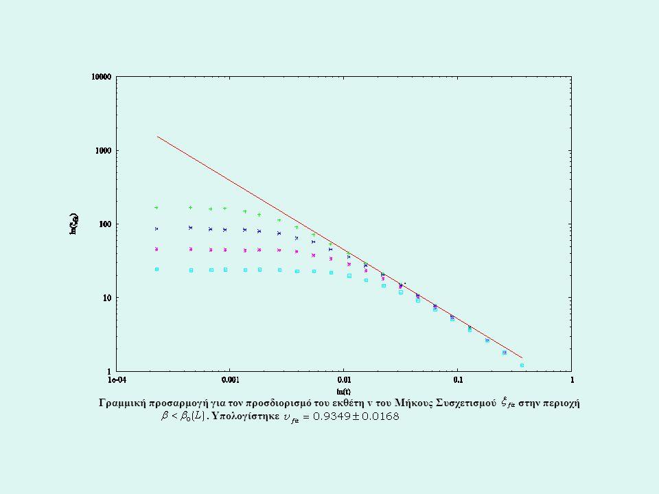 Γραμμική προσαρμογή για τον προσδιορισμό του εκθέτη v του Μήκους Συσχετισμού στην περιοχή..