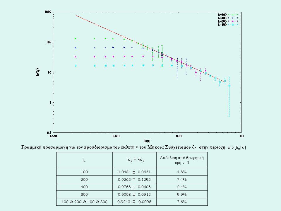 Γραμμική προσαρμογή για τον προσδιορισμό του εκθέτη v του Μήκους Συσχετισμού στην περιοχή L Απόκλιση από θεωρητική τιμή ν=1 1001.0484 0.06314.8% 2000.9262 0.12927.4% 4000.9763 0.06032.4% 8000.9008 0.09129.9% 100 & 200 & 400 & 8000.9243 0.00987.6%