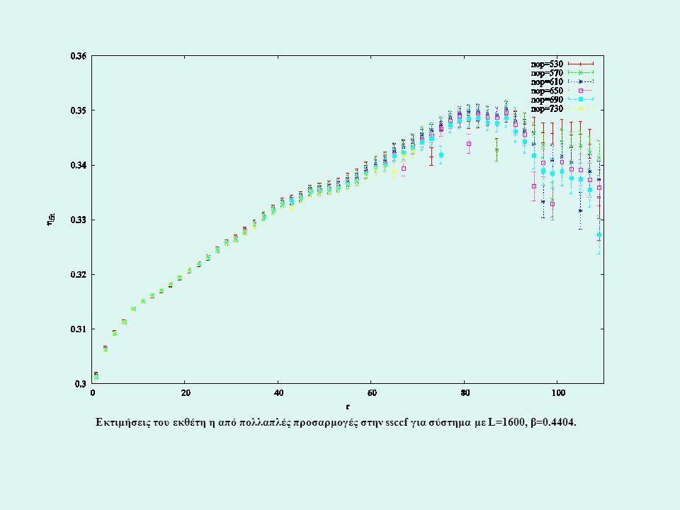 Εκτιμήσεις του εκθέτη η από πολλαπλές προσαρμογές στην ssccf για σύστημα με L=1600, β=0.4404.