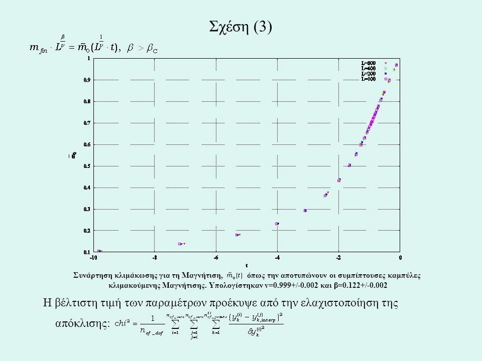 Συνάρτηση κλιμάκωσης για τη Μαγνήτιση, όπως την αποτυπώνουν οι συμπίπτουσες καμπύλες κλιμακούμενης Μαγνήτισης. Υπολογίστηκαν v=0.999+/-0.002 και β=0.1