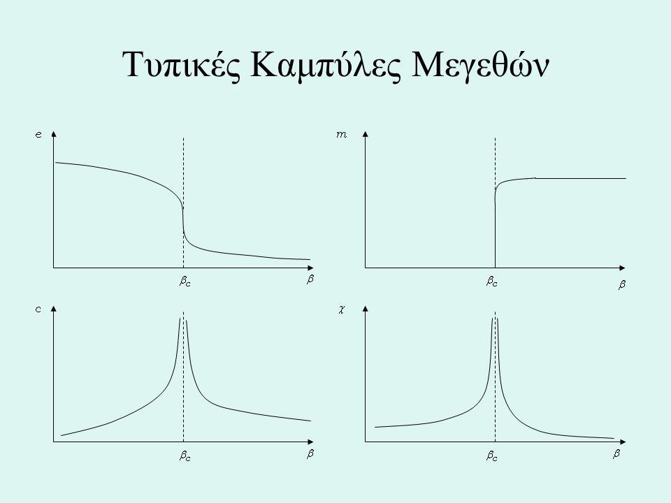 ξ Γ. μη-συσχετισμένο με Ενδεδειγμένος τρόπος λήψης μετρήσεων του μεγέθους
