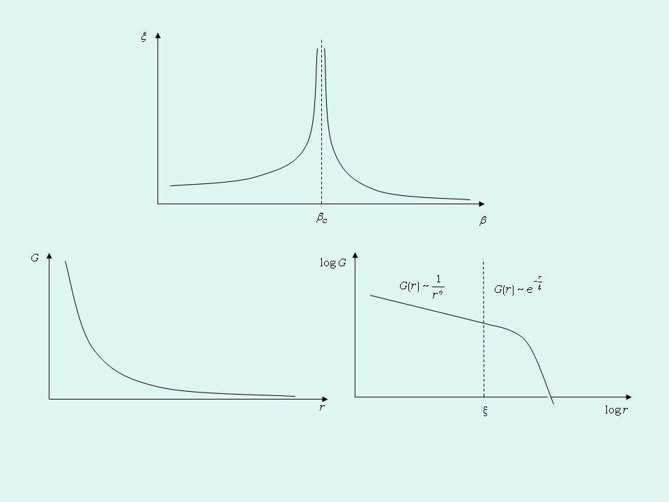 Υπολογισμός Μεγεθών (Α) Ενέργεια/spin: Μαγνήτιση/spin: Ειδική θερμότητα/spin: Μαγνητική επιδεκτικότητα/spin: SSCCF: