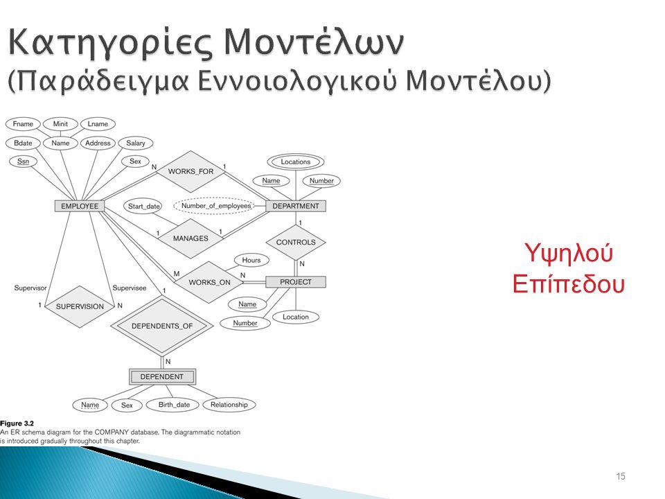 15 Κατηγορίες Μοντέλων (Παράδειγμα Εννοιολογικού Μοντέλου) Υψηλού Επίπεδου