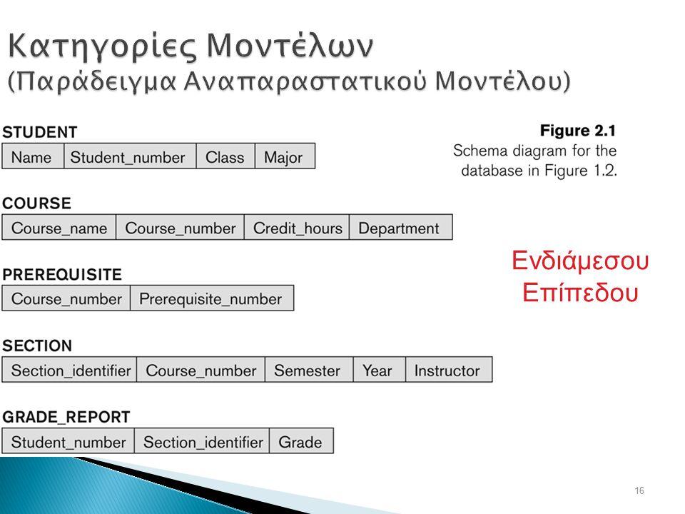 16 Κατηγορίες Μοντέλων (Παράδειγμα Αναπαραστατικού Μοντέλου) Ενδιάμεσου Επίπεδου
