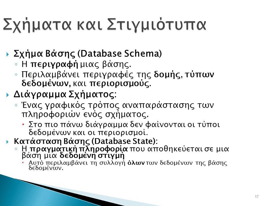 17 Σχήματα και Στιγμιότυπα  Σχήμα Βάσης (Database Schema) ◦ Η περιγραφή μιας βάσης. ◦ Περιλαμβάνει περιγραφές της δομής, τύπων δεδομένων, και περιορι