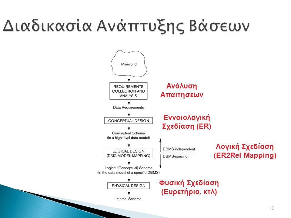 19 Διαδικασία Ανάπτυξης Βάσεων Λογική Σχεδίαση (ER2Rel Mapping) Ανάλυση Απαιτησεων Εννοιολογική Σχεδίαση (ER) Φυσική Σχεδίαση (Ευρετήρια, κτλ)