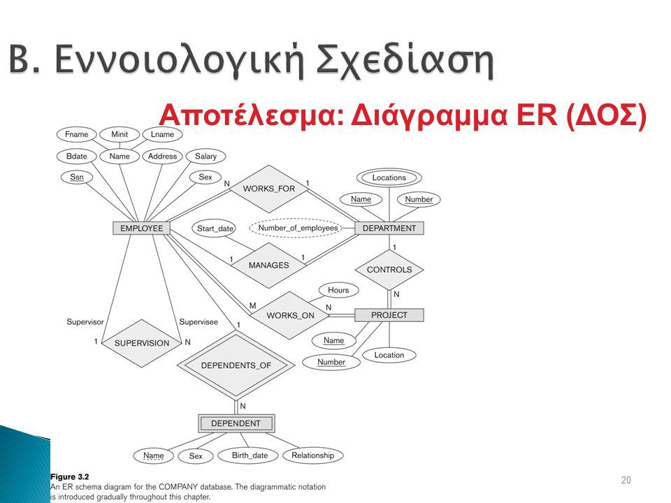 20 Β. Εννοιολογική Σχεδίαση Αποτέλεσμα: Διάγραμμα ER (ΔΟΣ)
