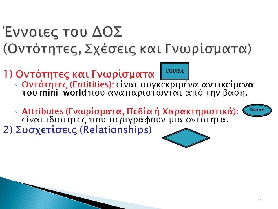 22 Έννοιες του ΔΟΣ (Οντότητες, Σχέσεις και Γνωρίσματα) 1) Οντότητες και Γνωρίσματα ◦ Οντότητες (Entitities): είναι συγκεκριμένα αντικείμενα του mini-w