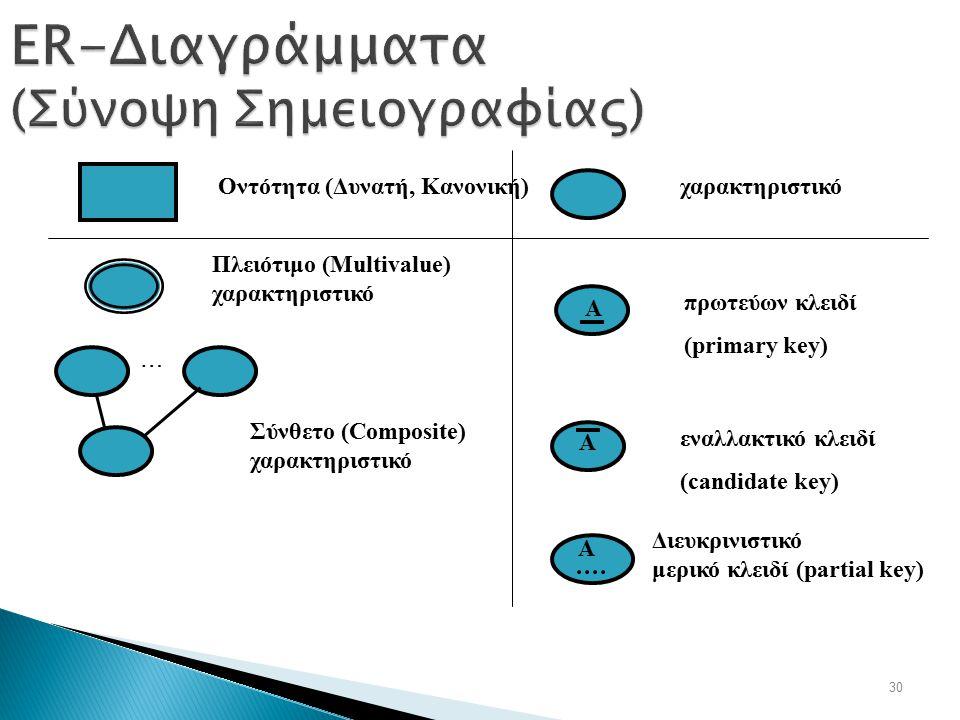 30 ER-Διαγράμματα (Σύνοψη Σημειογραφίας) Οντότητα (Δυνατή, Κανονική) χαρακτηριστικό πρωτεύων κλειδί (primary key) A εναλλακτικό κλειδί (candidate key)