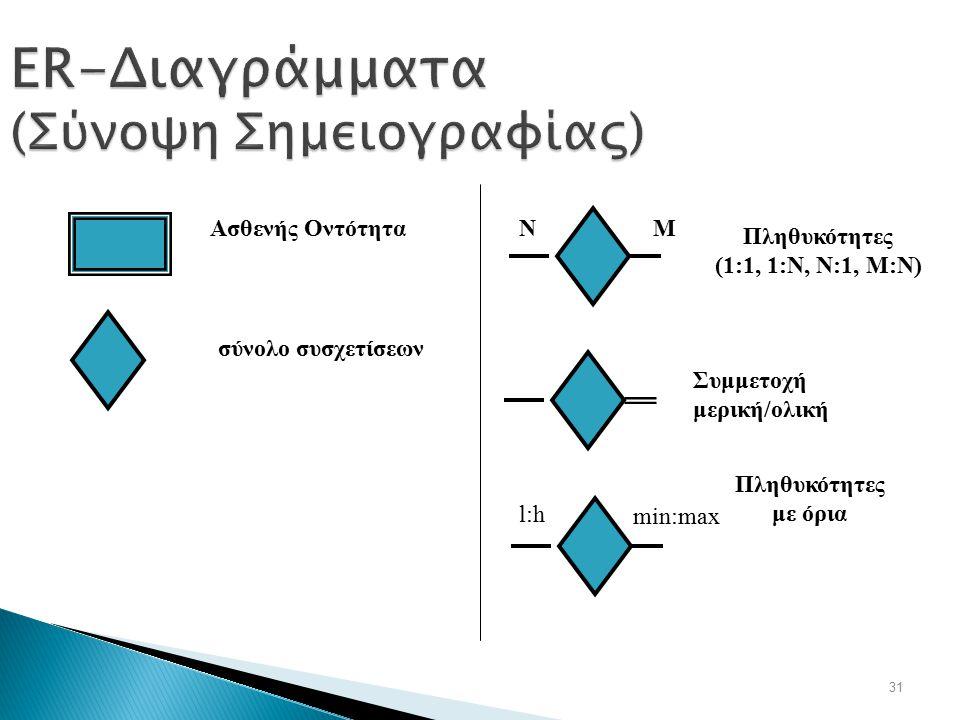 31 ER-Διαγράμματα (Σύνοψη Σημειογραφίας) Πληθυκότητες (1:1, 1:N, N:1, M:N) NM Πληθυκότητες με όρια l:h min:max Συμμετοχή μερική/ολική Ασθενής Οντότητα