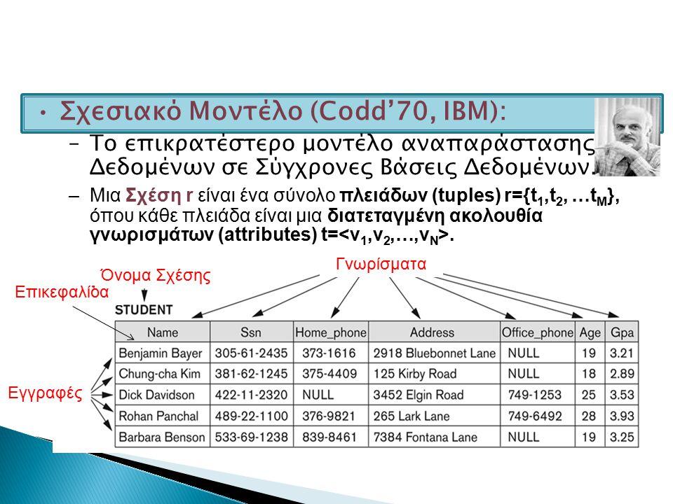 Γνωρίσματα Εγγραφές Επικεφαλίδα Σχεσιακό Μοντέλο (Codd'70, ΙΒΜ): –To επικρατέστερο μοντέλο αναπαράστασης Δεδομένων σε Σύγχρονες Βάσεις Δεδομένων. –Μια