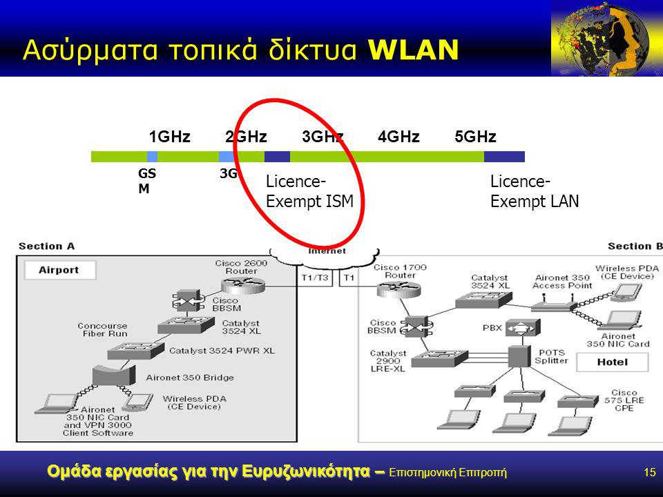 www.broad-band.gr Ομάδα εργασίας για την Ευρυζωνικότητα – Ομάδα εργασίας για την Ευρυζωνικότητα – Επιστημονική Επιτροπή15 Ασύρματα τοπικά δίκτυα WLAN Licence- Exempt LAN 1GHz2GHz3GHz4GHz5GHz Licence- Exempt ISM GS M 3G