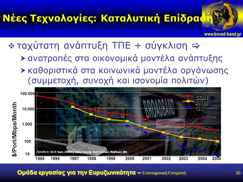 www.broad-band.gr Ομάδα εργασίας για την Ευρυζωνικότητα – Ομάδα εργασίας για την Ευρυζωνικότητα – Επιστημονική Επιτροπή20 Νέες Τεχνολογίες: Καταλυτική Επίδραση  ταχύτατη ανάπτυξη ΤΠΕ + σύγκλιση   ανατροπές στα οικονομικά μοντέλα ανάπτυξης  καθοριστικά στα κοινωνικά μοντέλα οργάνωσης (συμμετοχή, συνοχή και ισονομία πολιτών) 10 100 1.000 10.000 100.000 19951996199719981999200020012002200320042005 $/Port/Mbps/Month SOURCE: BCR Sept, 2000 by Peter Sevcik, NetForecast, Waltham, MA