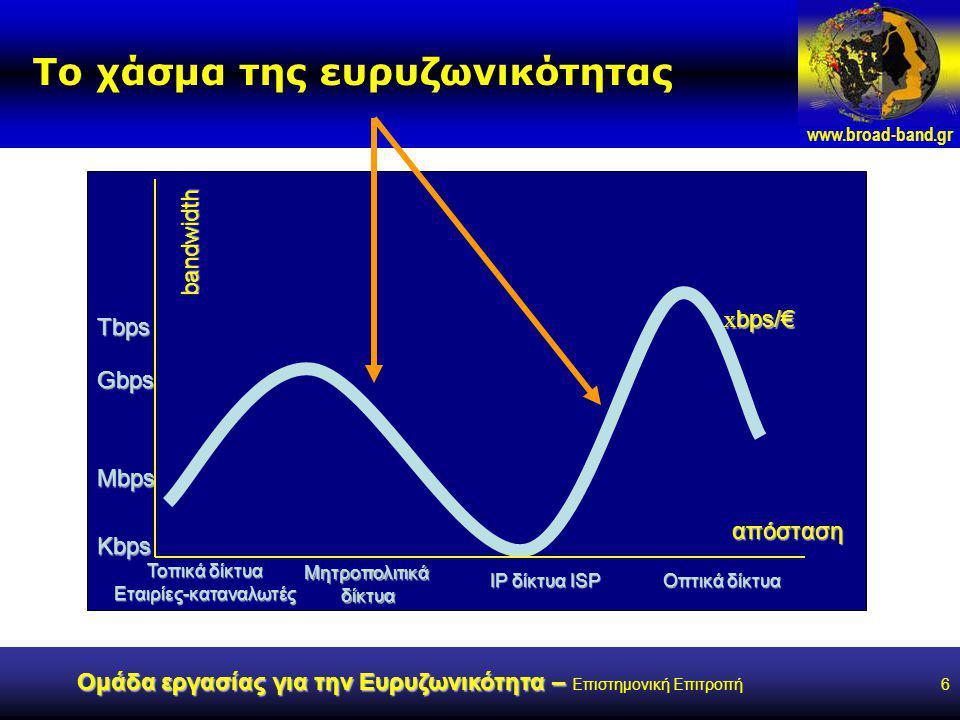 www.broad-band.gr Ομάδα εργασίας για την Ευρυζωνικότητα – Ομάδα εργασίας για την Ευρυζωνικότητα – Επιστημονική Επιτροπή6 Το χάσμα της ευρυζωνικότητας bandwidth Kbps Tbps Gbps Mbps Τοπικά δίκτυα Εταιρίες-καταναλωτές Μητροπολιτικάδίκτυα IP δίκτυα ISP Οπτικά δίκτυα απόσταση x bps/€