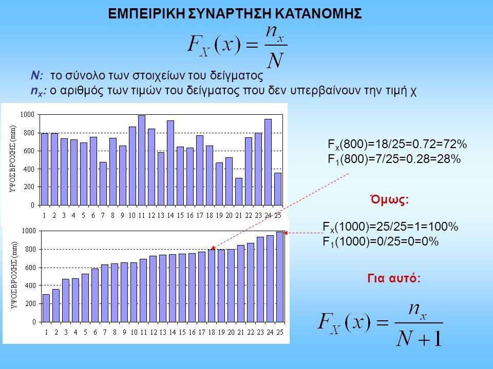 ΕΜΠΕΙΡΙΚΗ ΣΥΝΑΡΤΗΣΗ ΚΑΤΑΝΟΜΗΣ Ν: το σύνολο των στοιχείων του δείγματος n x : o αριθμός των τιμών του δείγματος που δεν υπερβαίνουν την τιμή χ F x (800