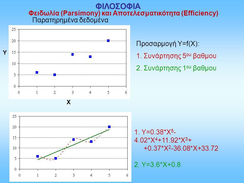 Παρατηρημένα δεδομένα Y X Προσαρμογή Υ=f(X): 1. Συνάρτησης 5 ου βαθμου 2. Συνάρτησης 1 ου βαθμου 1. Υ=0.38*Χ 5 - 4.02*Χ 4 +11.92*Χ 3 + +0.37*Χ 2 -36.0