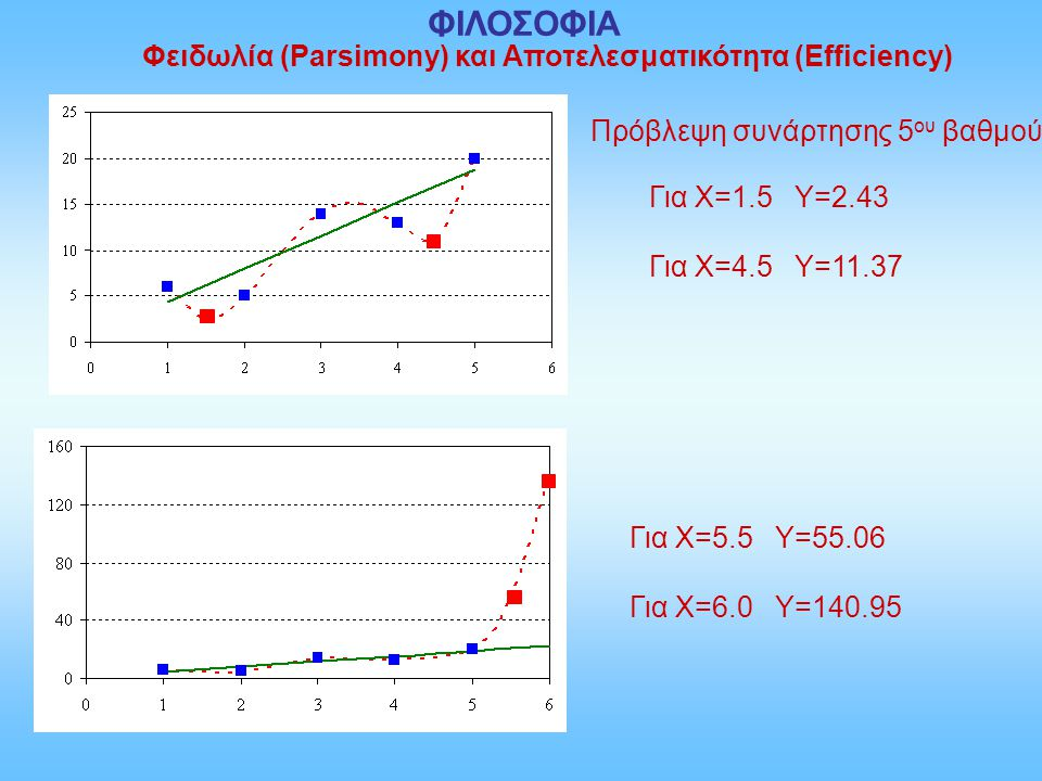Πρόβλεψη συνάρτησης 5 ου βαθμού Για Χ=1.5 Υ=2.43 Για Χ=4.5 Υ=11.37 Για Χ=5.5 Υ=55.06 Για Χ=6.0 Υ=140.95 Φειδωλία (Parsimony) και Αποτελεσματικότητα (E