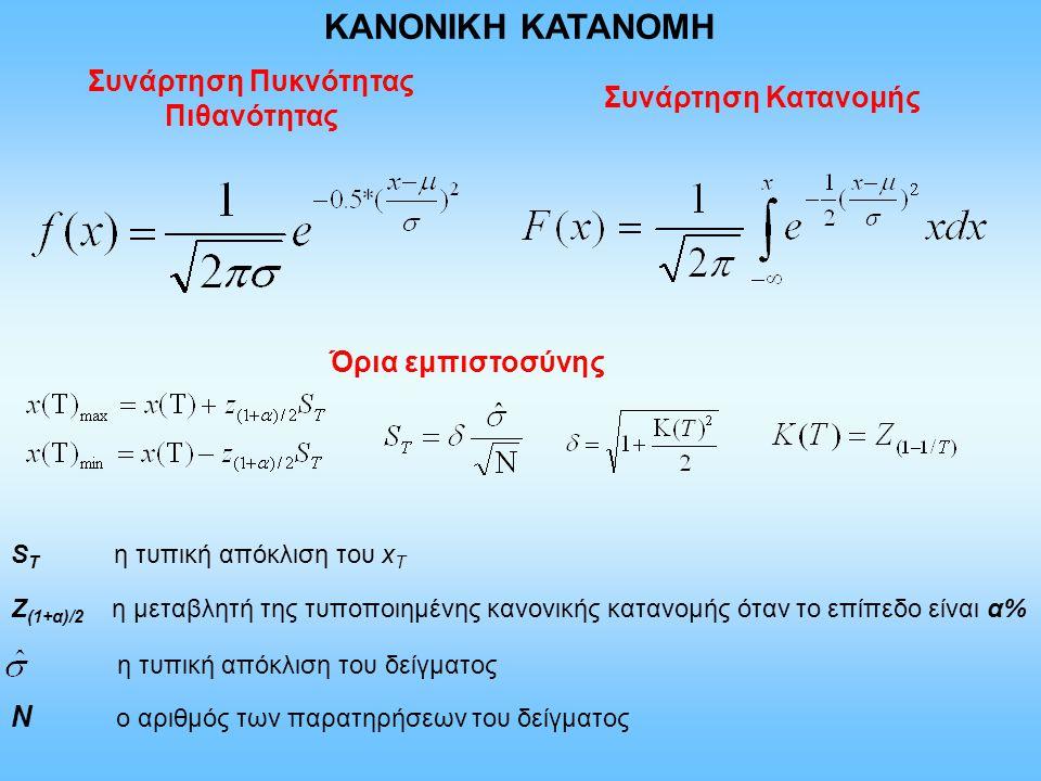 ΚΑΝΟΝΙΚΗ ΚΑΤΑΝΟΜH Συνάρτηση Πυκνότητας Πιθανότητας Συνάρτηση Κατανομής Όρια εμπιστοσύνης Z (1+α)/2 η μεταβλητή της τυποποιημένης κανονικής κατανομής ό