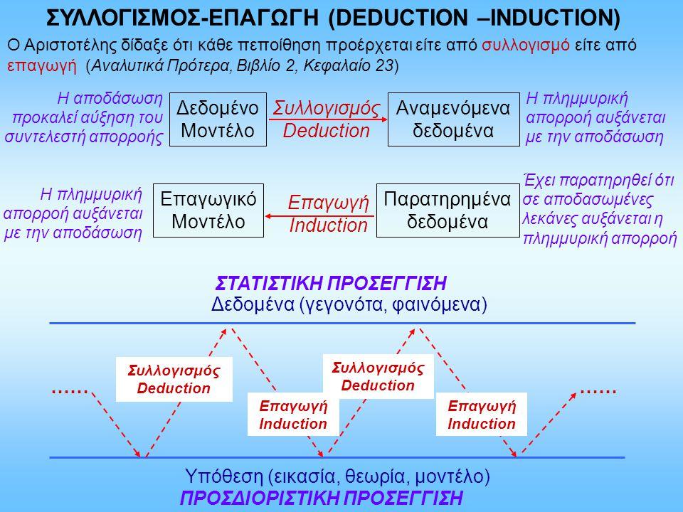 ΣΥΛΛΟΓΙΣΜΟΣ-ΕΠΑΓΩΓΗ (DEDUCTION –INDUCTION) Δεδομένο Μοντέλο Επαγωγικό Μοντέλο Παρατηρημένα δεδομένα Αναμενόμενα δεδομένα Ο Αριστοτέλης δίδαξε ότι κάθε