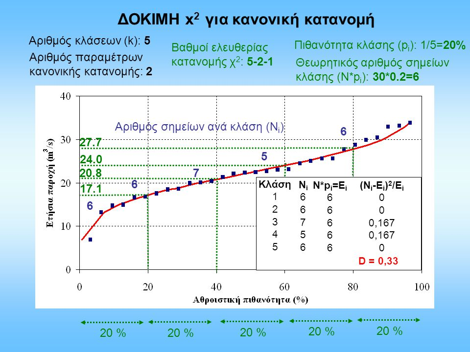 ΔΟΚΙΜΗ x 2 για κανονική κατανομή Αριθμός κλάσεων (k): 5 Πιθανότητα κλάσης (p i ): 1/5=20% 20 % Αριθμός σημείων ανά κλάση (Ν i ) 6 6 7 5 6 Αριθμός παρα