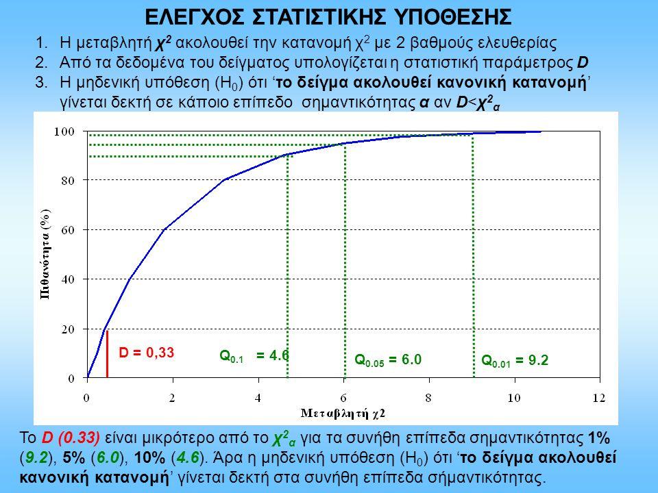 Q 0.01 = 9.2 Q 0.05 = 6.0 Q 0.1 = 4.6 D = 0,33 1.Η μεταβλητή χ 2 ακολουθεί την κατανομή χ 2 με 2 βαθμούς ελευθερίας 2.Από τα δεδομένα του δείγματος υπ