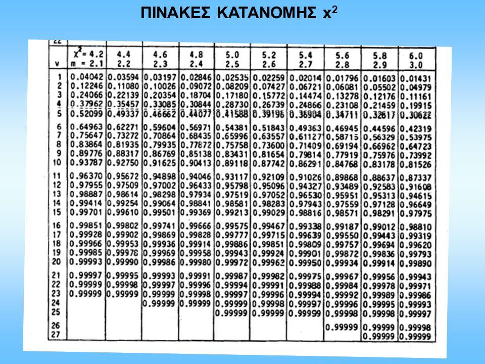 ΠΙΝΑΚΕΣ ΚΑΤΑΝΟΜΗΣ x 2