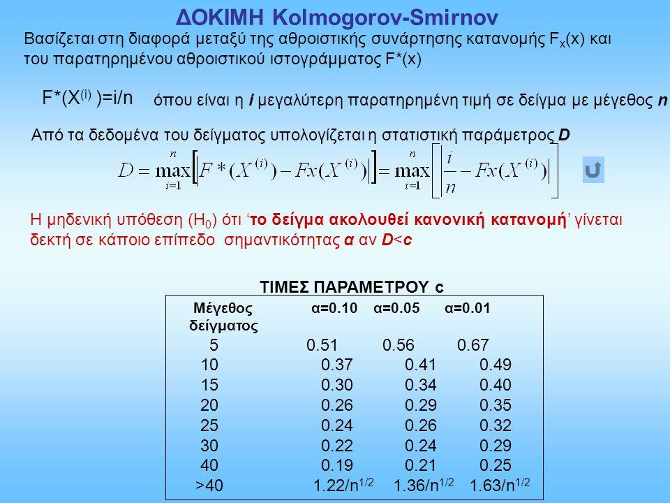 ΔΟΚΙΜΗ Kolmogorov-Smirnov F*(Χ (i) )=i/n Βασίζεται στη διαφορά μεταξύ της αθροιστικής συνάρτησης κατανομής F x (x) και του παρατηρημένου αθροιστικού ι