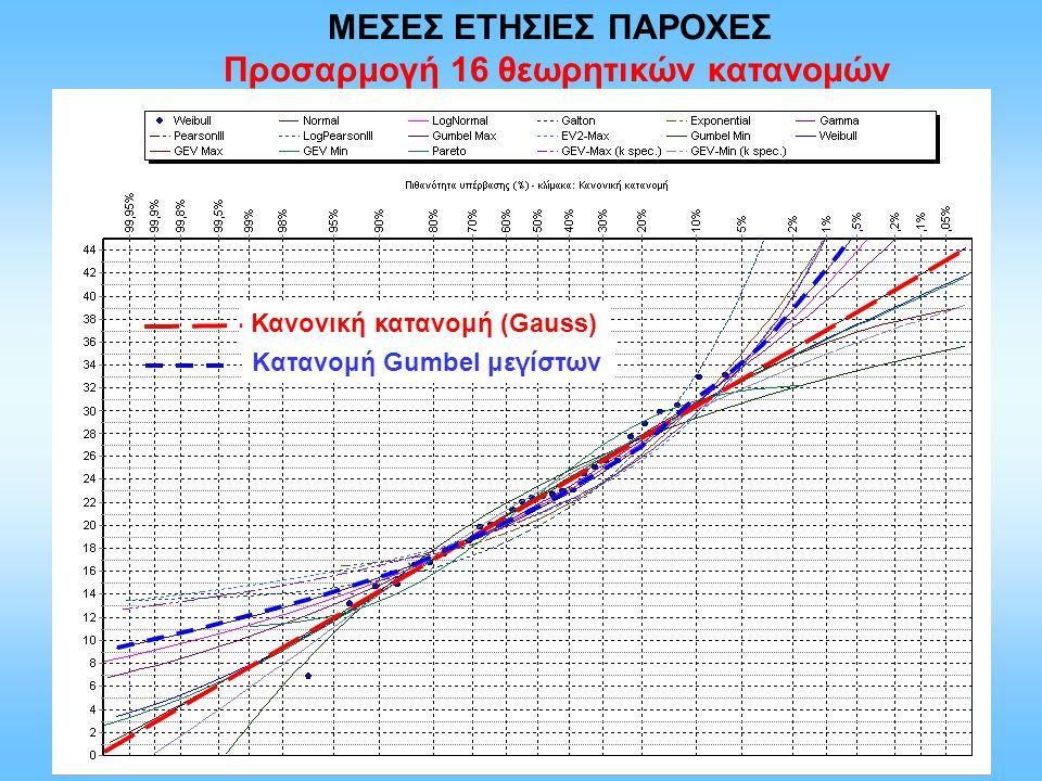 ΜΕΣΕΣ ΕΤΗΣΙΕΣ ΠΑΡΟΧΕΣ Προσαρμογή 16 θεωρητικών κατανομών Κανονική κατανομή (Gauss) Kατανομή Gumbel μεγίστων