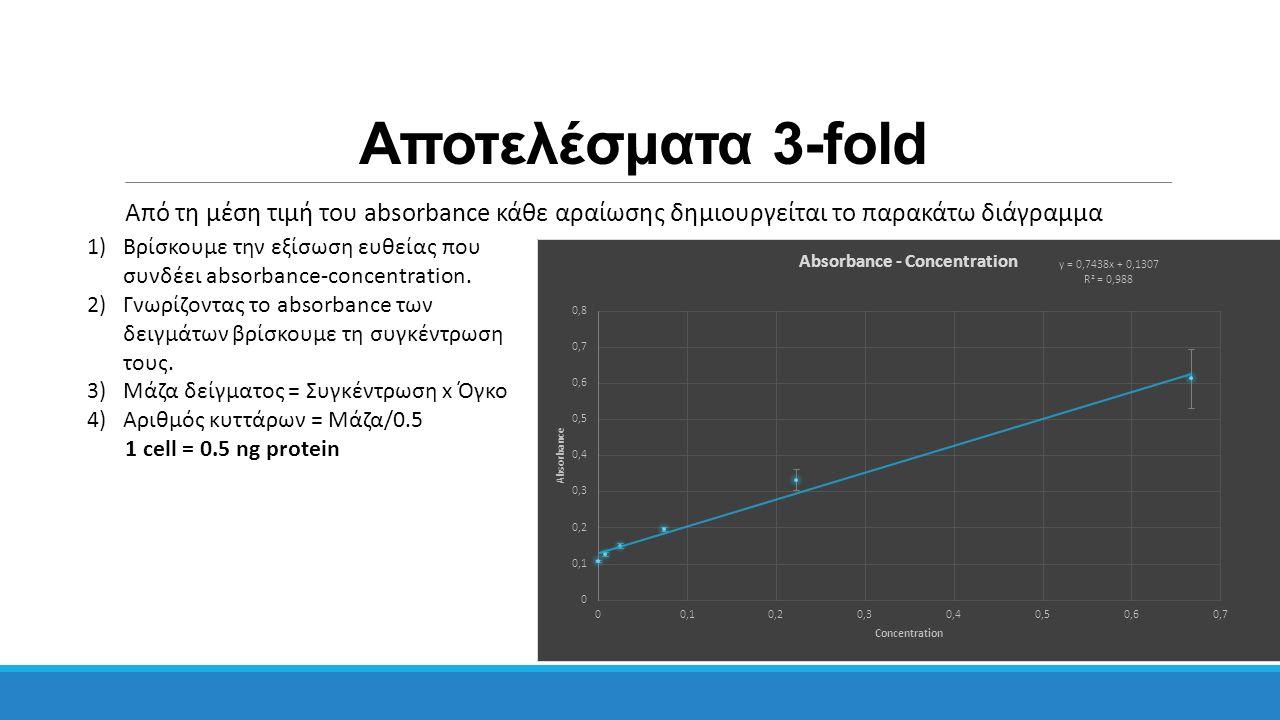 Αποτελέσματα 3-fold Από τη μέση τιμή του absorbance κάθε αραίωσης δημιουργείται το παρακάτω διάγραμμα 1)Βρίσκουμε την εξίσωση ευθείας που συνδέει abso