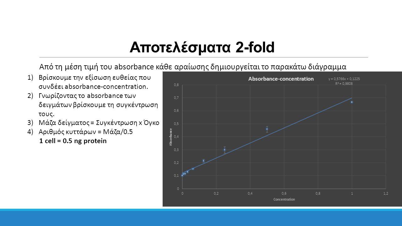 Αποτελέσματα 2-fold Από τη μέση τιμή του absorbance κάθε αραίωσης δημιουργείται το παρακάτω διάγραμμα 1)Βρίσκουμε την εξίσωση ευθείας που συνδέει abso