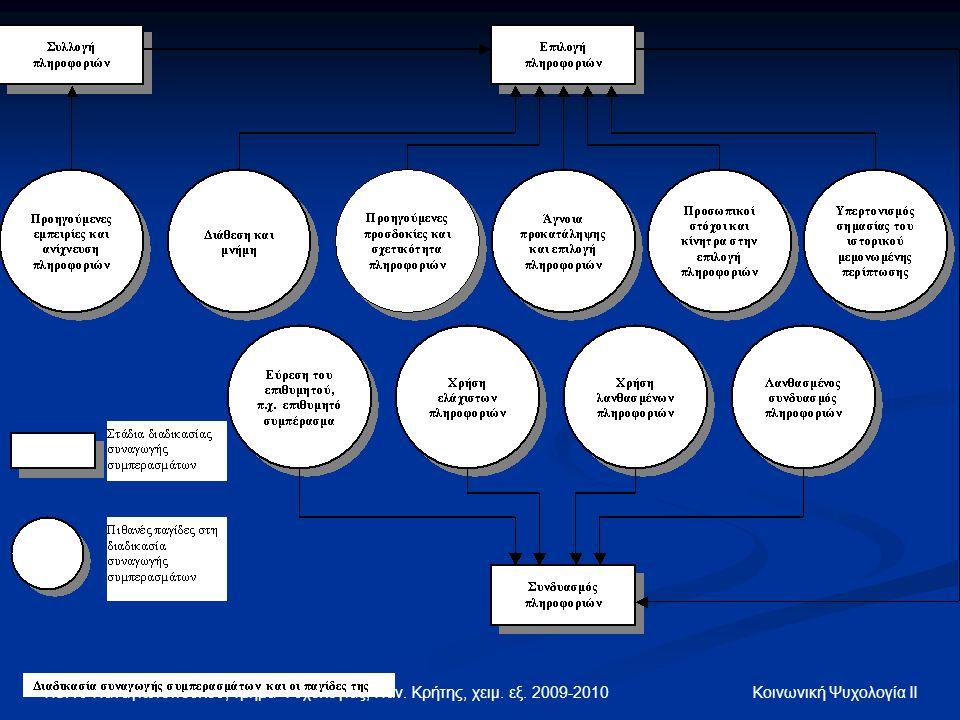 Πέννυ Παναγιωτοπούλου, Τμήμα Ψυχολογίας, Παν. Κρήτης, χειμ. εξ. 2009-2010 Κοινωνική Ψυχολογία ΙΙ
