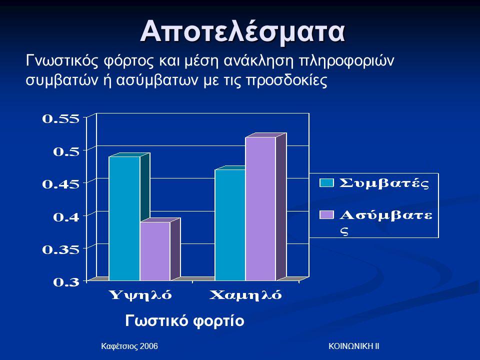 Καφέτσιος 2006 ΚΟΙΝΩΝΙΚΗ ΙΙ Αποτελέσματα Γωστικό φορτίο Γνωστικός φόρτος και μέση ανάκληση πληροφοριών συμβατών ή ασύμβατων με τις προσδοκίες