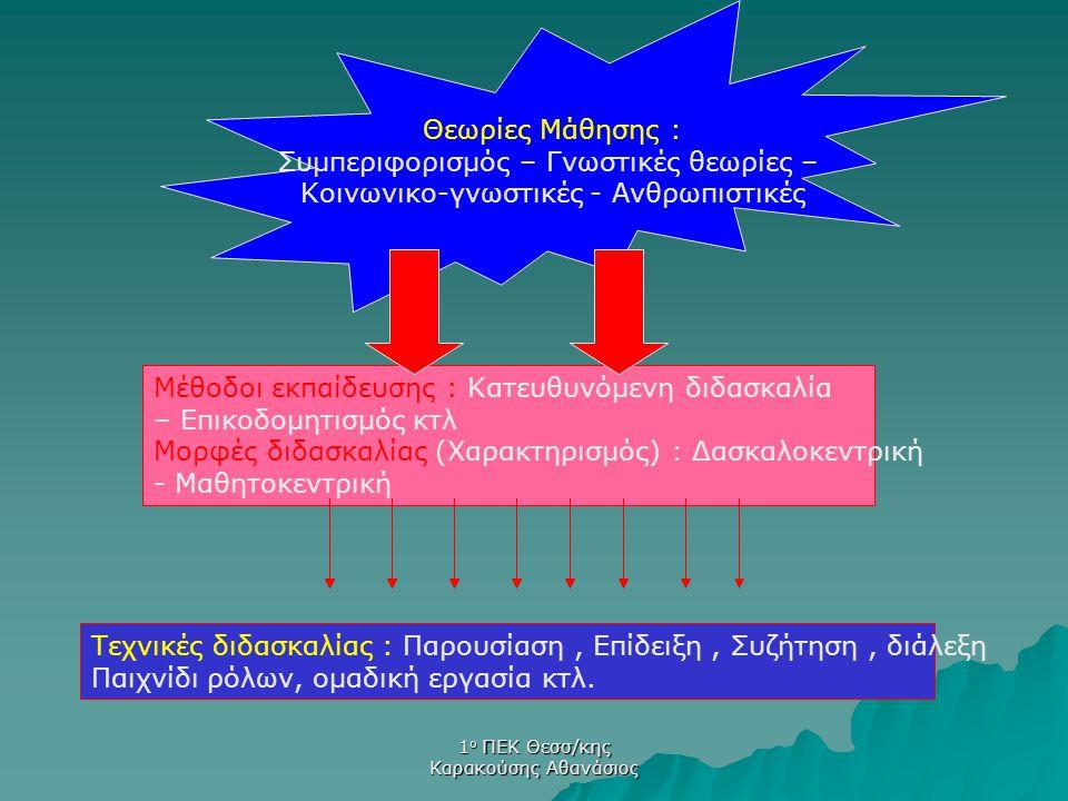 1 ο ΠΕΚ Θεσσ/κης Καρακούσης Αθανάσιος  Behaviorism – Συμπεριφορισμός (Skinner – Pavlov) Αλλά και  Επεξεργασίας πληροφοριών (Atkinson)  Teaching guidelines (σηματοδότηση) (Gagne)  Instructional Design System Approaches (διδακτικού σχεδιασμού) (Carey) Κατευθυνόμενη Διδασκαλία Θεωρίες Μάθησης