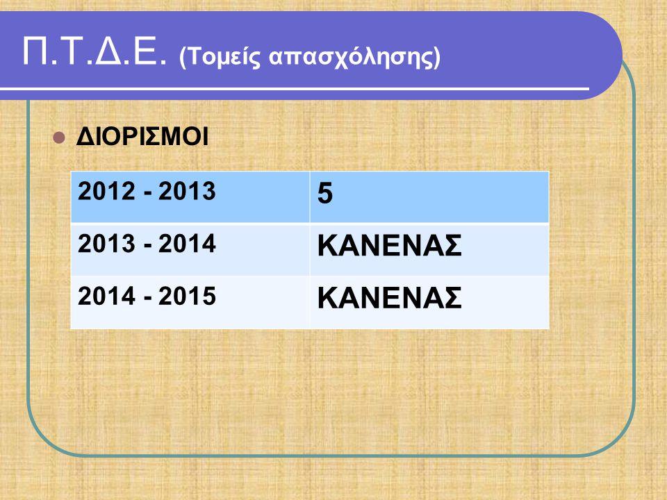 Π.Τ.Δ.Ε. (Τομείς απασχόλησης) ΔΙΟΡΙΣΜΟΙ 2012 - 2013 5 2013 - 2014 ΚΑΝΕΝΑΣ 2014 - 2015 ΚΑΝΕΝΑΣ