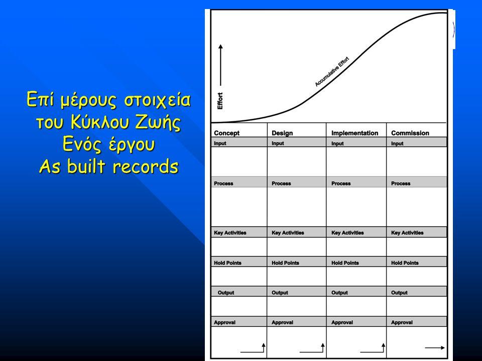 Επί μέρους στοιχεία του Κύκλου Ζωής Ενός έργου As built records