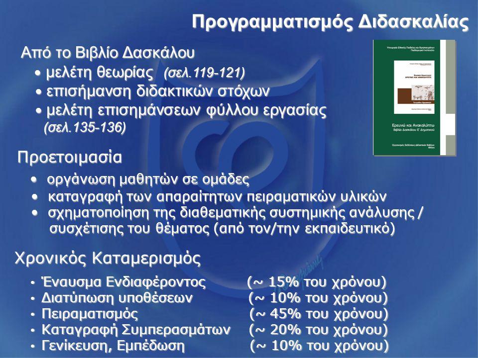 Προγραμματισμός Διδασκαλίας Από το Βιβλίο Δασκάλου μελέτη θεωρίας (σελ.119-121) μελέτη θεωρίας (σελ.119-121) επισήμανση διδακτικών στόχων επισήμανση διδακτικών στόχων μελέτη επισημάνσεων φύλλου εργασίας μελέτη επισημάνσεων φύλλου εργασίας (σελ.135-136) (σελ.135-136) Προετοιμασία οργάνωση μαθητών σε ομάδες καταγραφή των απαραίτητων πειραματικών υλικών σχηματοποίηση της διαθεματικής συστημικής ανάλυσης / συσχέτισης του θέματος (από τον/την εκπαιδευτικό) Χρονικός Καταμερισμός Έναυσμα Ενδιαφέροντος (~ 15% του χρόνου) Έναυσμα Ενδιαφέροντος (~ 15% του χρόνου) Διατύπωση υποθέσεων (~ 10% του χρόνου) Διατύπωση υποθέσεων (~ 10% του χρόνου) Πειραματισμός (~ 45% του χρόνου) Πειραματισμός (~ 45% του χρόνου) Καταγραφή Συμπερασμάτων (~ 20% του χρόνου) Καταγραφή Συμπερασμάτων (~ 20% του χρόνου) Γενίκευση, Εμπέδωση (~ 10% του χρόνου) Γενίκευση, Εμπέδωση (~ 10% του χρόνου)