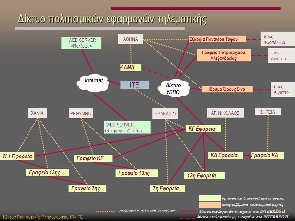 Κέντρο Πολιτισμικής Πληροφορικής, ΙΠ- ΙΤΕ 23 Δίκτυο πολιτισμικών εφαρμογών τηλεματικής ΙΤΕ ΡΕΘΥΜΝΟ ΗΡΑΚΛΕΙΟ ΧΑΝΙΑ ΑΓ.