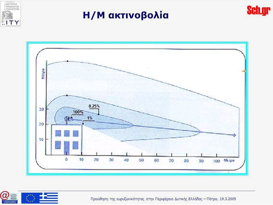 Sch.gr Προώθηση της ευρυζωνικότητας στην Περιφέρεια Δυτικής Ελλάδας – Πάτρα, 19.3.2005 Η/Μ ακτινοβολία